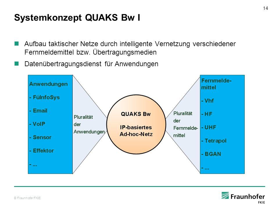14 Systemkonzept QUAKS Bw I Aufbau taktischer Netze durch intelligente Vernetzung verschiedener Fernmeldemittel bzw. Übertragungsmedien Datenübertragu