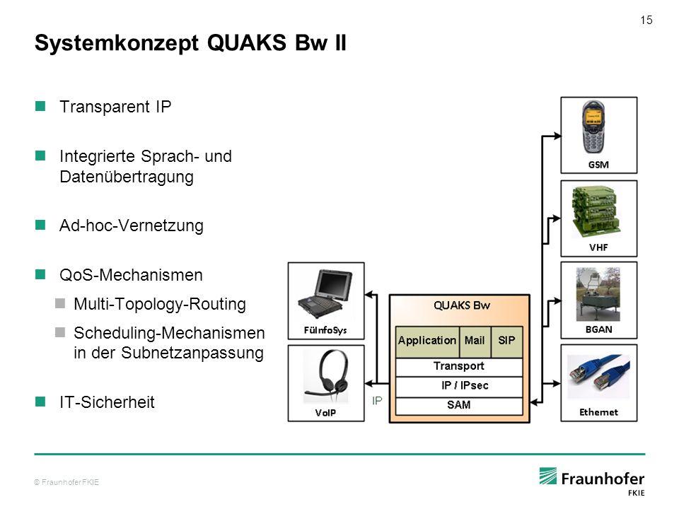 © Fraunhofer FKIE 15 Systemkonzept QUAKS Bw II Transparent IP Integrierte Sprach- und Datenübertragung Ad-hoc-Vernetzung QoS-Mechanismen Multi-Topolog