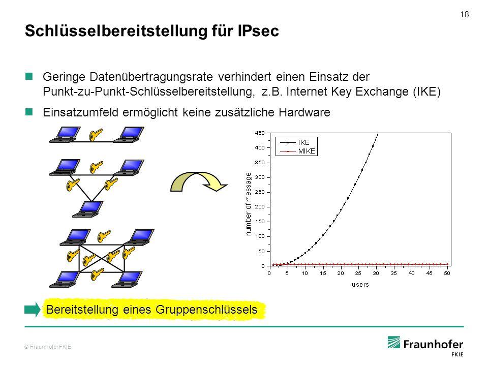 © Fraunhofer FKIE 18 Schlüsselbereitstellung für IPsec Geringe Datenübertragungsrate verhindert einen Einsatz der Punkt-zu-Punkt-Schlüsselbereitstellu