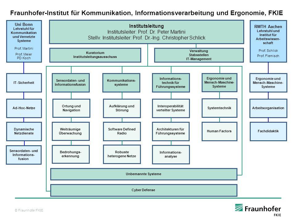 © Fraunhofer FKIE 24 Netzverschmelzung durch Herstellung einer (Funk-)Verbindung zwischen Gruppen Netzaufteilung durch Verbindungsunterbrechung IT-Sicherheitsmechanismen MERGE und PARTITION zur Verarbeitung von Netzaufteilung bzw.