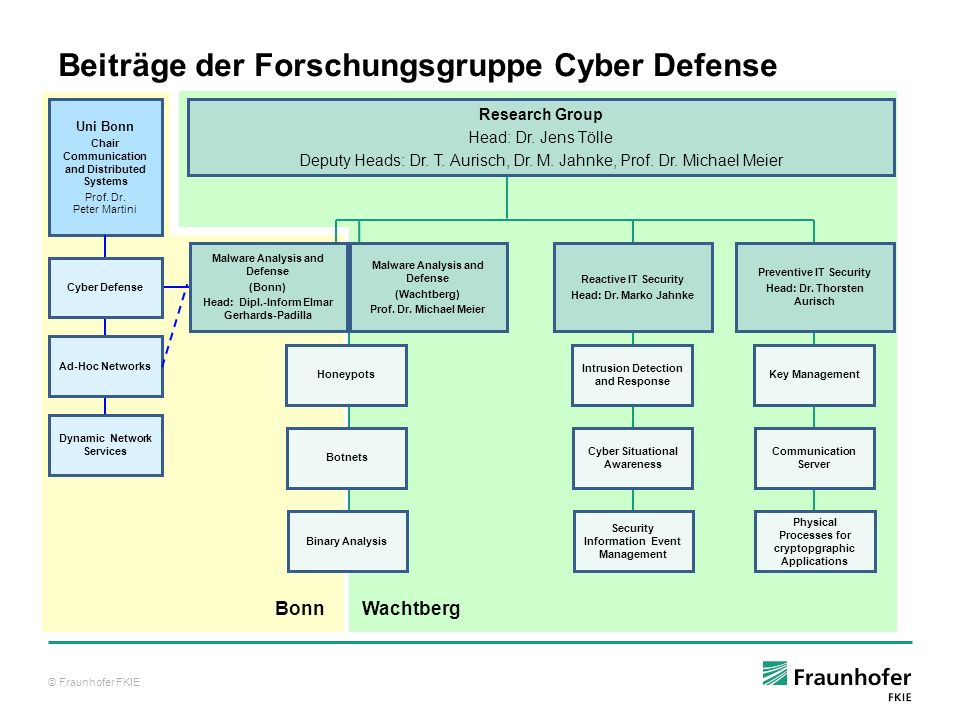 © Fraunhofer FKIE Cyber Defense – Following the OODA-Loop Advanced Malware Analysis CND Common Operational Picture Model-based Impact Evaluation Tactical Intrusion Response Ressource- efficient Applied Cryptography Cooperative Intrusion Detection