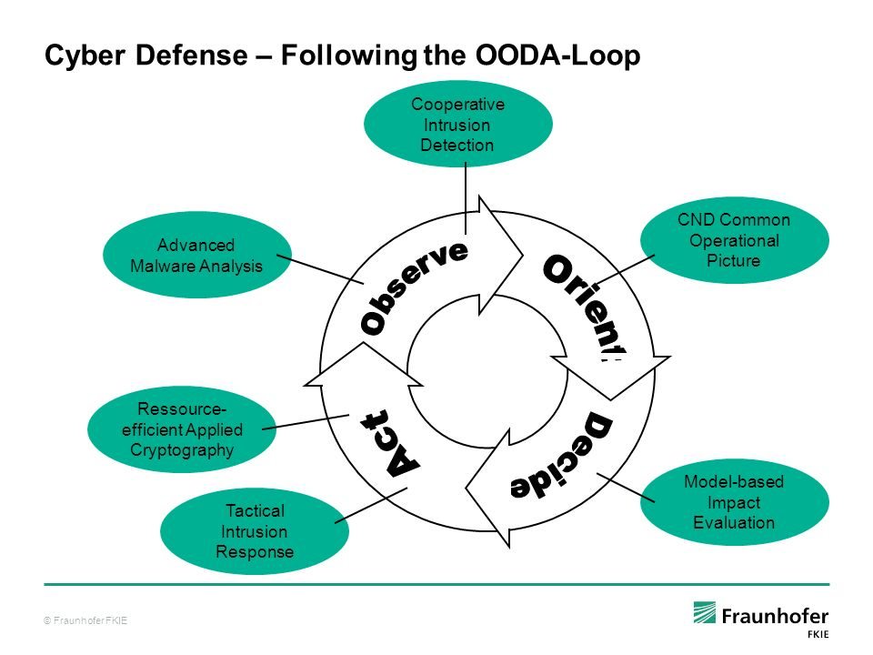 © Fraunhofer FKIE Cyber Defense – Following the OODA-Loop Advanced Malware Analysis CND Common Operational Picture Model-based Impact Evaluation Tacti