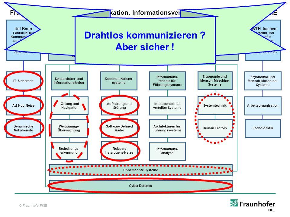 © Fraunhofer FKIE 18 Schlüsselbereitstellung für IPsec Geringe Datenübertragungsrate verhindert einen Einsatz der Punkt-zu-Punkt-Schlüsselbereitstellung, z.B.