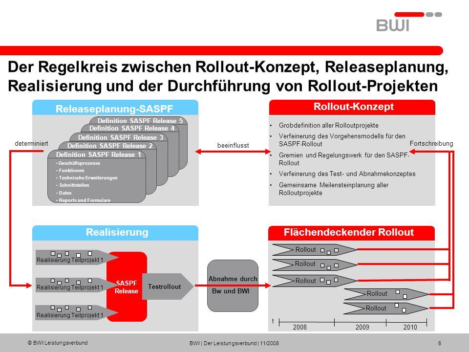 © BWI Leistungsverbund BWI | Der Leistungsverbund | 11/2008 6 Der Regelkreis zwischen Rollout-Konzept, Releaseplanung, Realisierung und der Durchführu