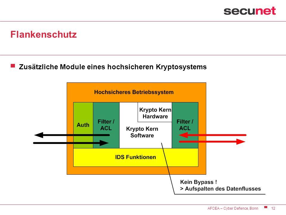 12 AFCEA – Cyber Defence, Bonn Flankenschutz Zusätzliche Module eines hochsicheren Kryptosystems