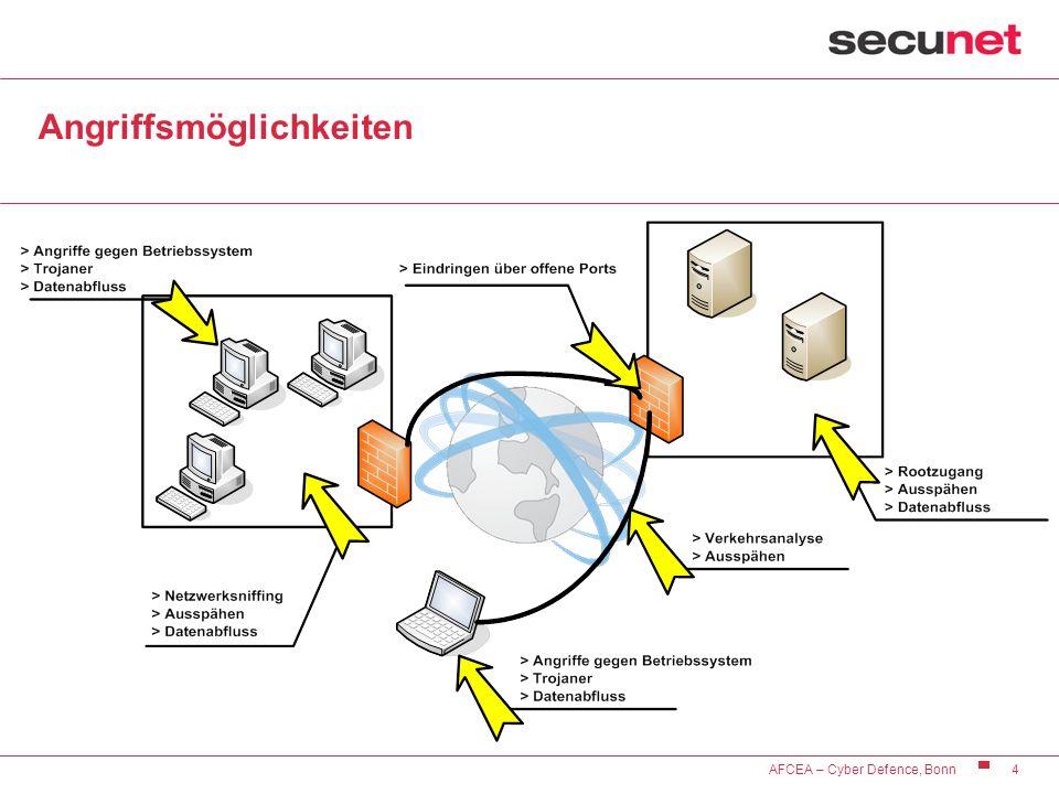4 AFCEA – Cyber Defence, Bonn Angriffsmöglichkeiten