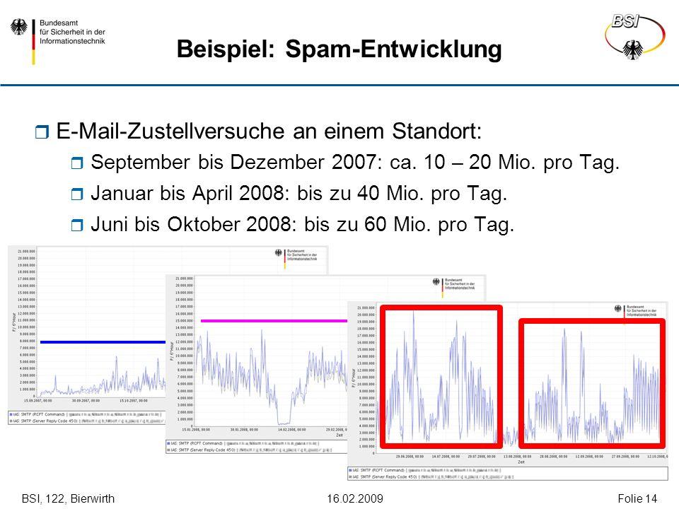 BSI, 122, Bierwirth 16.02.2009Folie 14 Beispiel: Spam-Entwicklung E-Mail-Zustellversuche an einem Standort: September bis Dezember 2007: ca. 10 – 20 M