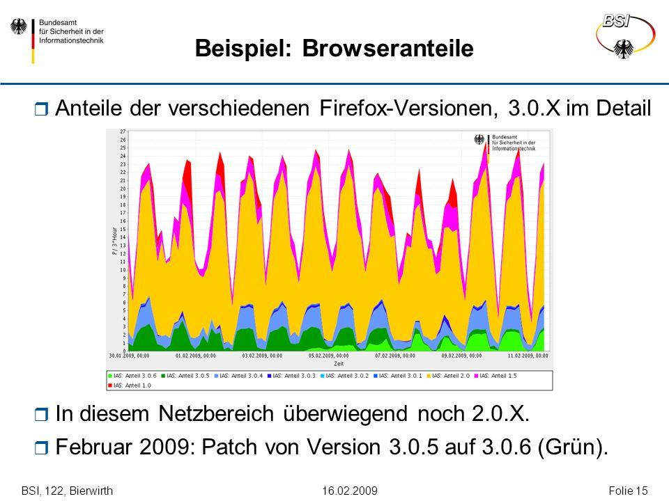 BSI, 122, Bierwirth 16.02.2009Folie 15 Beispiel: Browseranteile Anteile der verschiedenen Firefox-Versionen, 3.0.X im Detail In diesem Netzbereich übe