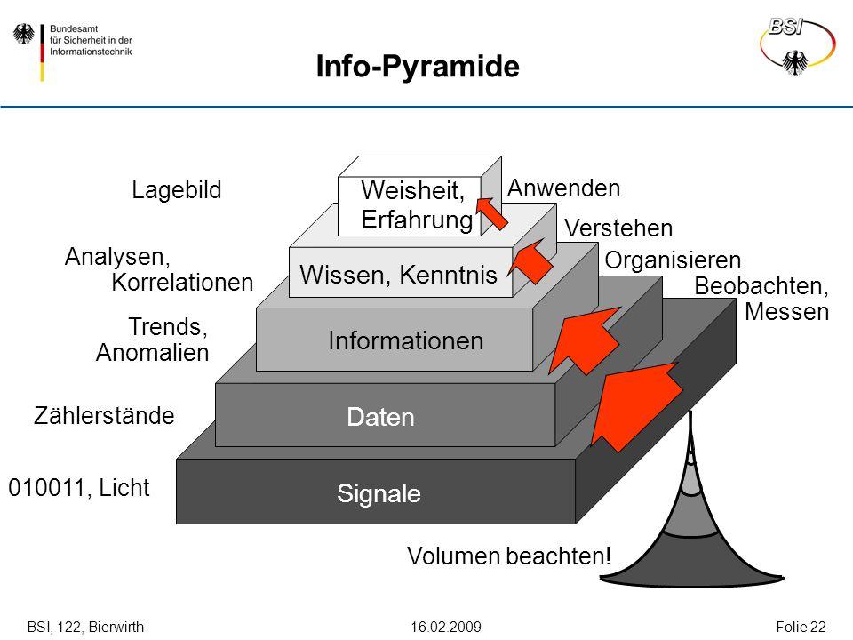 BSI, 122, Bierwirth 16.02.2009Folie 22 Info-Pyramide Signale 010011, Licht Daten Zählerstände Beobachten, Messen Informationen Trends, Anomalien Organ