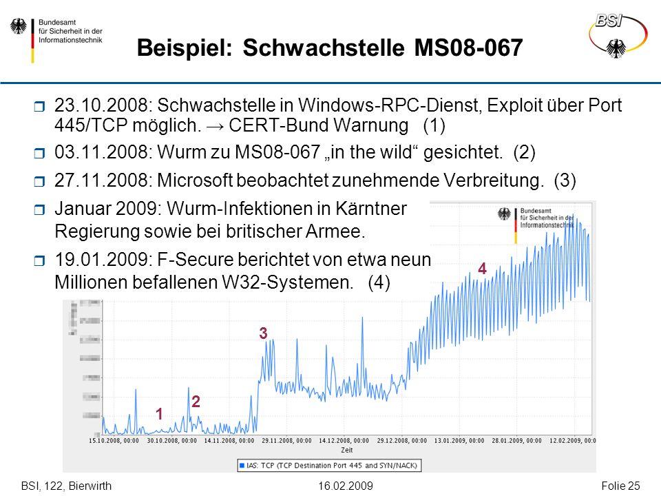 BSI, 122, Bierwirth 16.02.2009Folie 25 Beispiel: Schwachstelle MS08-067 1 2 3 4 23.10.2008: Schwachstelle in Windows-RPC-Dienst, Exploit über Port 445