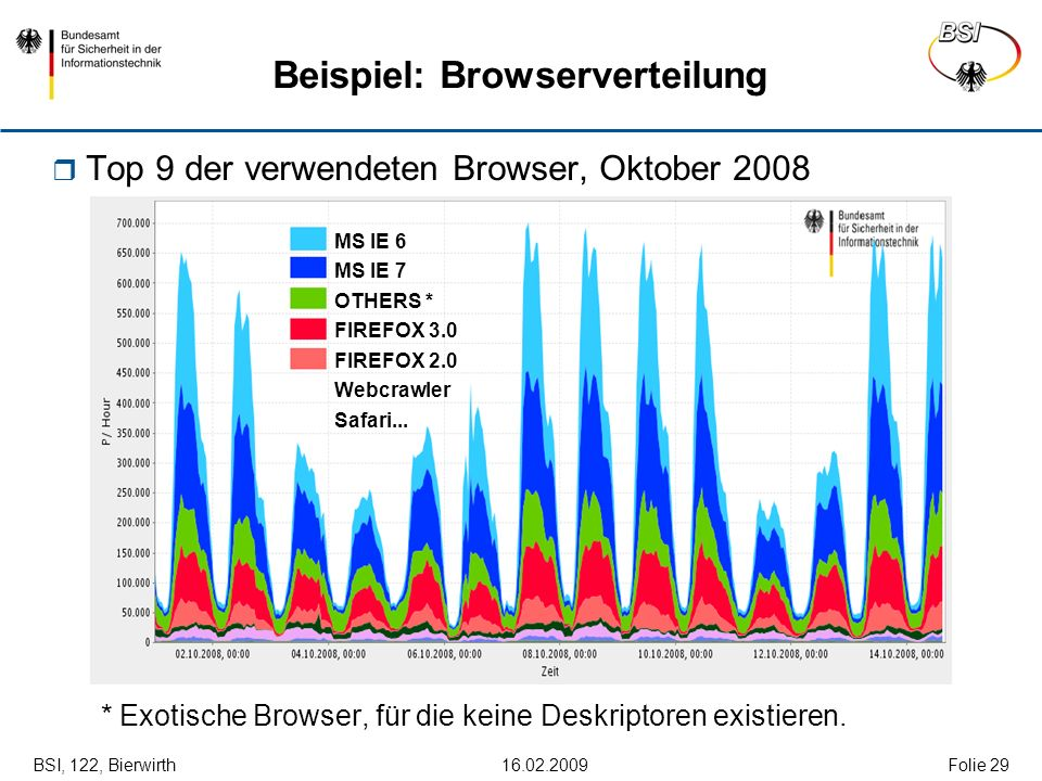 BSI, 122, Bierwirth 16.02.2009Folie 29 Beispiel: Browserverteilung Top 9 der verwendeten Browser, Oktober 2008 * Exotische Browser, für die keine Desk