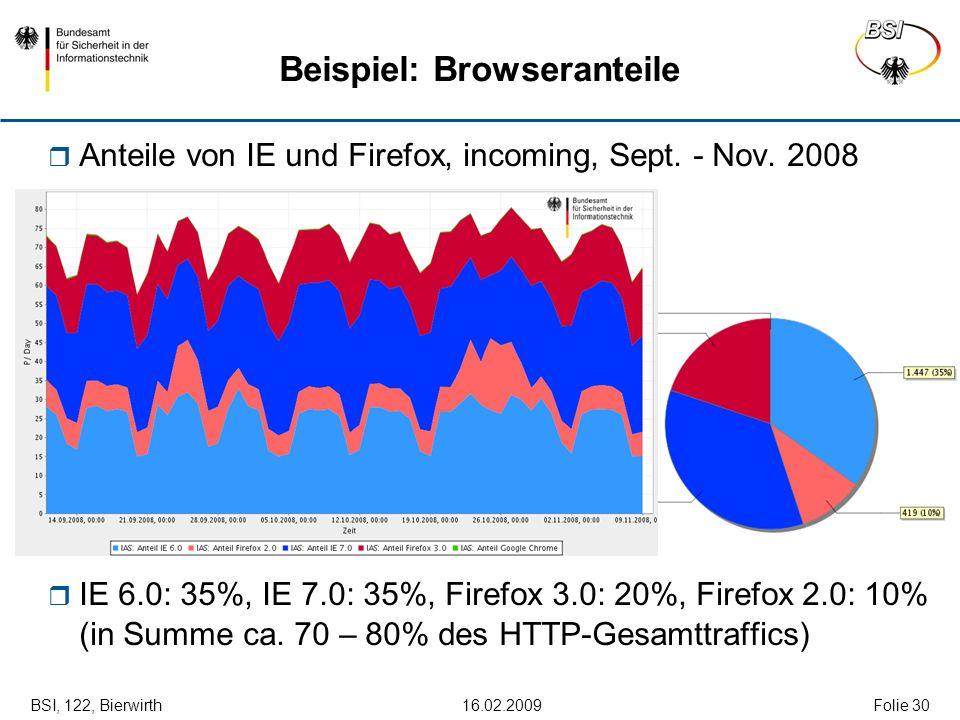 BSI, 122, Bierwirth 16.02.2009Folie 30 Beispiel: Browseranteile Anteile von IE und Firefox, incoming, Sept. - Nov. 2008 IE 6.0: 35%, IE 7.0: 35%, Fire