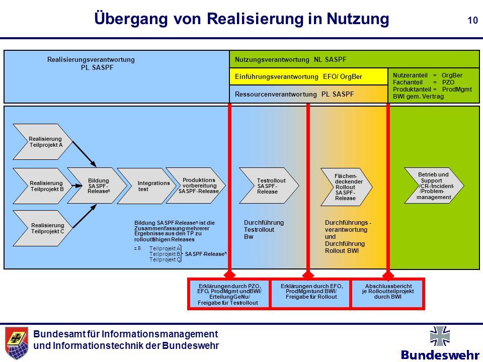 Bundesamt für Informationsmanagement und Informationstechnik der Bundeswehr 10 Übergang von Realisierung in Nutzung