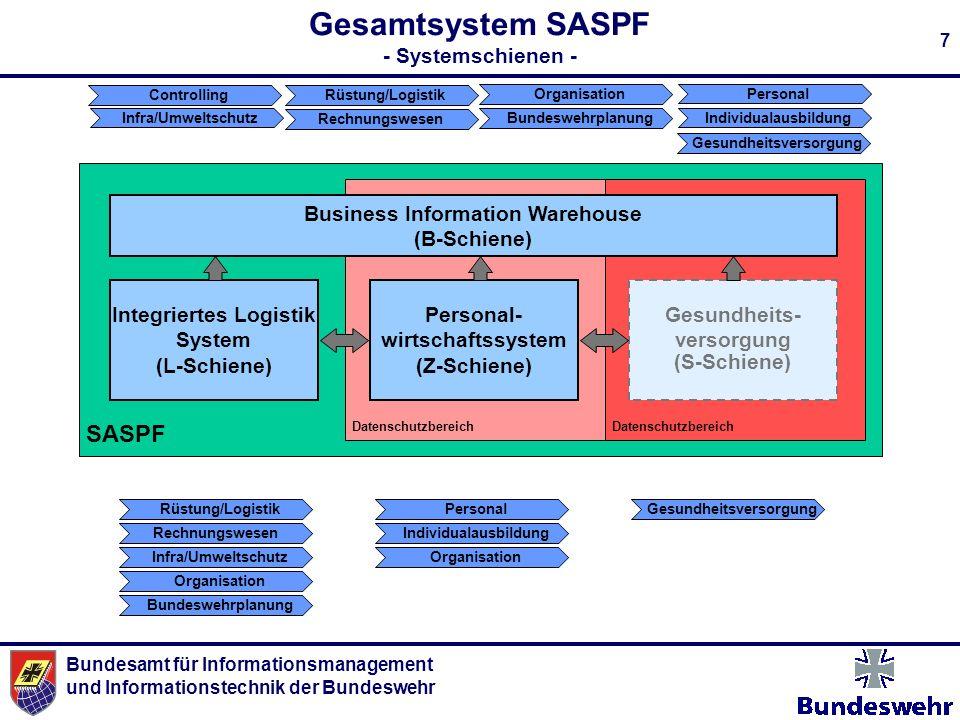 Bundesamt für Informationsmanagement und Informationstechnik der Bundeswehr 7 SASPF Datenschutzbereich Gesamtsystem SASPF - Systemschienen - Integrier
