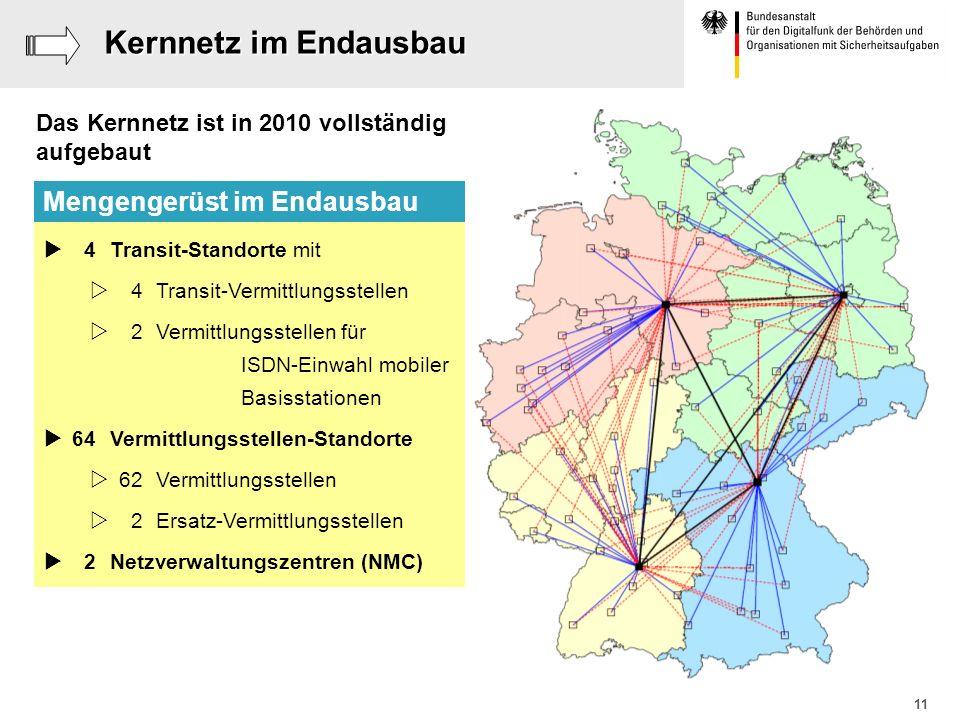 11 Kernnetz im Endausbau 4 Transit-Standorte mit 4 Transit-Vermittlungsstellen 2 Vermittlungsstellen für ISDN-Einwahl mobiler Basisstationen 64 Vermit