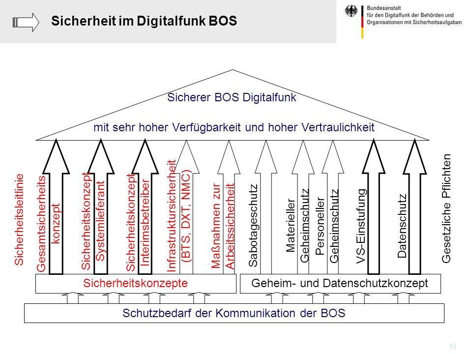 13 Sicherheit im Digitalfunk BOS Sicherer BOS Digitalfunk Schutzbedarf der Kommunikation der BOS Gesamtsicherheits konzept Sicherheitskonzept Systemli
