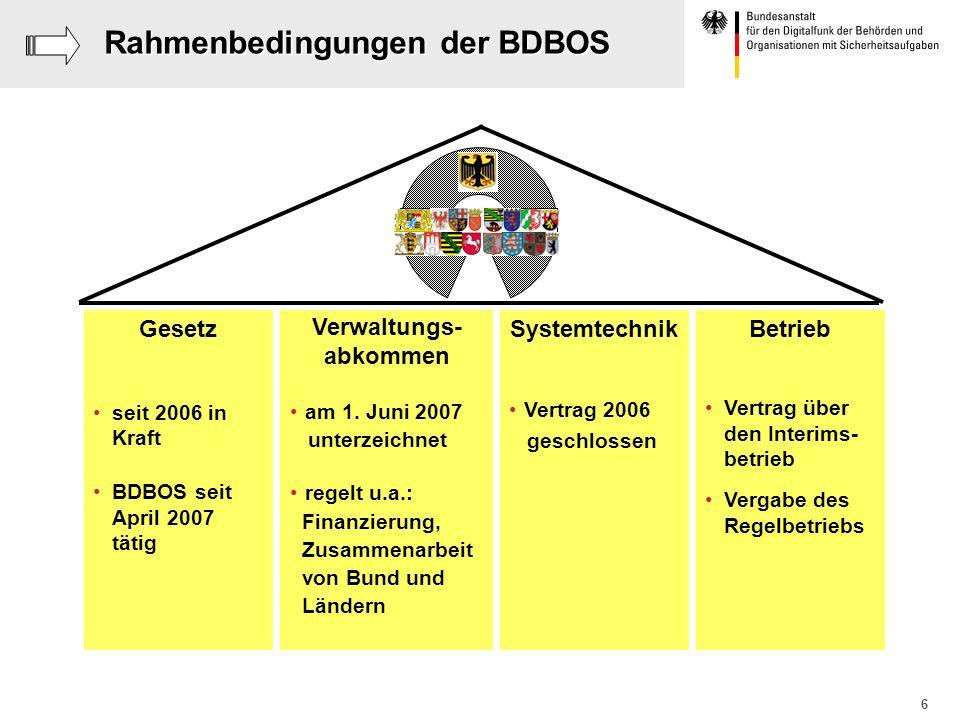 6 Rahmenbedingungen der BDBOS Verwaltungs- abkommen am 1. Juni 2007 unterzeichnet regelt u.a.: Finanzierung, Zusammenarbeit von Bund und Ländern Geset