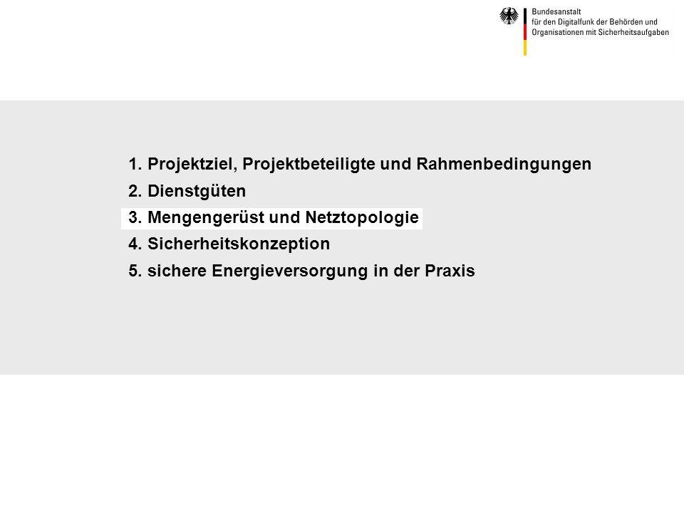1. Projektziel, Projektbeteiligte und Rahmenbedingungen 2. Dienstgüten 3. Mengengerüst und Netztopologie 4. Sicherheitskonzeption 5. sichere Energieve