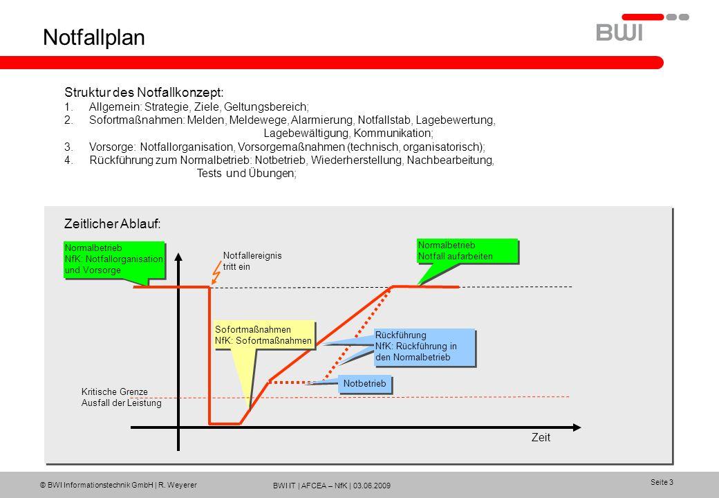 BWI IT | AFCEA – NfK | 03.06.2009 © BWI Informationstechnik GmbH | R. Weyerer Seite 3 Notfallplan Normalbetrieb NfK: Notfallorganisation und Vorsorge
