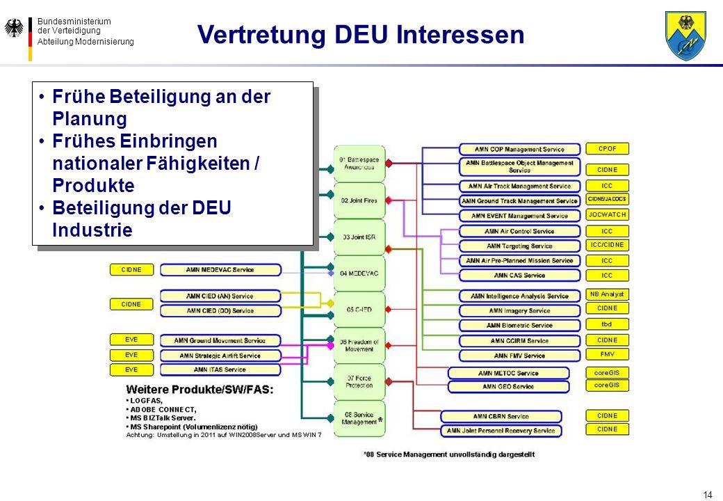 Bundesministerium der Verteidigung Abteilung Modernisierung 14 Frühe Beteiligung an der Planung Frühes Einbringen nationaler Fähigkeiten / Produkte Be
