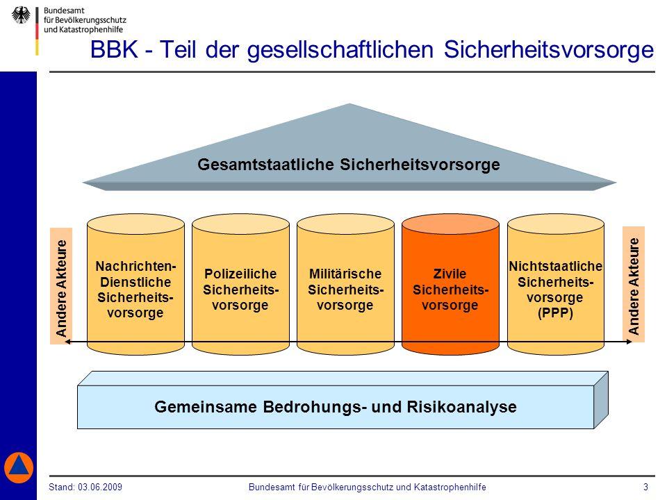 Stand: 03.06.2009Bundesamt für Bevölkerungsschutz und Katastrophenhilfe 3 Nichtstaatliche Sicherheits- vorsorge (PPP) BBK - Teil der gesellschaftliche