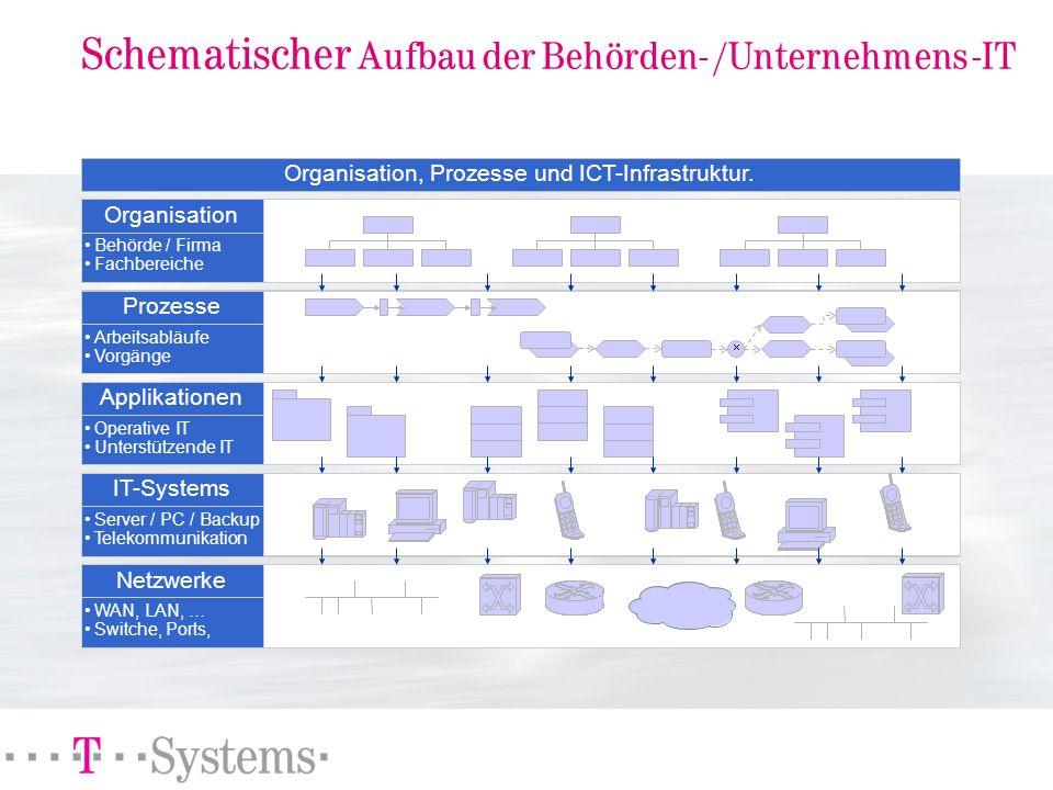 Schematischer Aufbau der Behörden- /Unternehmens -IT Organisation Prozesse Applikationen IT-Systems Netzwerke Behörde / Firma Fachbereiche Arbeitsablä
