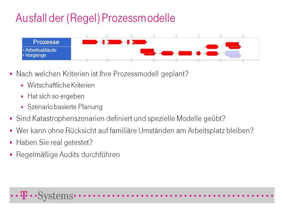Ausfall der (Regel) Prozessmodelle Prozesse Arbeitsabläufe Vorgänge Nach welchen Kriterien ist Ihre Prozessmodell geplant? Wirtschaftliche Kriterien H