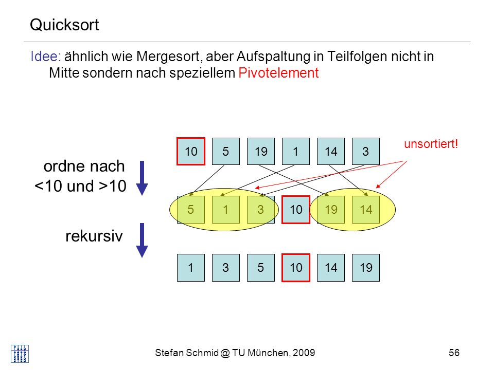 Stefan Schmid @ TU München, 200957 Quicksort Procedure Quicksort(l,r: Integer) // a[l..r]: zu sortierendes Feld if r>l then v:=a[r]; i:=l-1; j:=r repeat // ordne Elemente nach Pivot v repeat i:=i+1 until a[i]>=v repeat j:=j-1 until a[j]<=v if i<j then a[i] $ a[j] until j<=i a[i] $ a[r] Quicksort(l,i-1) // sortiere linke Teilfolge Quicksort(i+1,r) // sortiere rechte Teilfolge