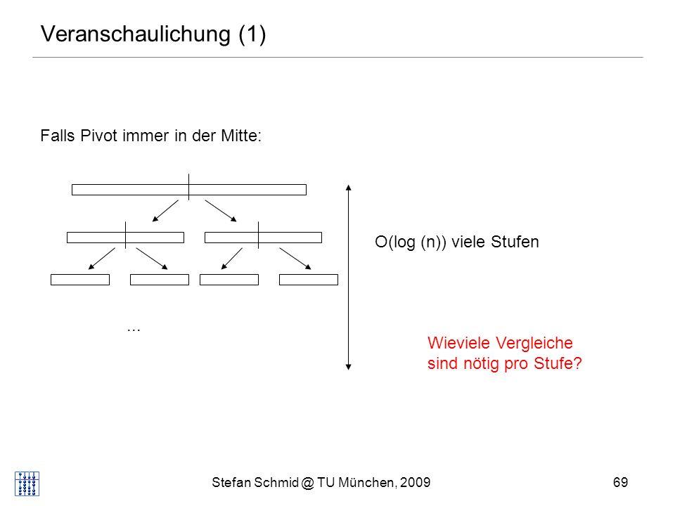 Stefan Schmid @ TU München, 200970 Veranschaulichung (2) Falls Pivot immer in der Mitte:...