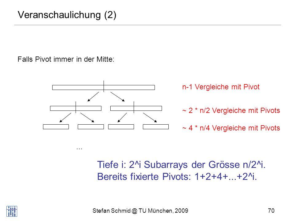 Stefan Schmid @ TU München, 200971 Veranschaulichung (2) Falls Pivot immer am Rand landet:...