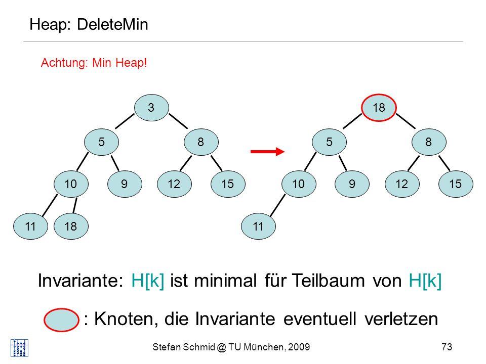 Stefan Schmid @ TU München, 200973 3 58 1091215 1118 5 8 10 9 1215 11 18 Invariante: H[k] ist minimal für Teilbaum von H[k] : Knoten, die Invariante eventuell verletzen Heap: DeleteMin Achtung: Min Heap!