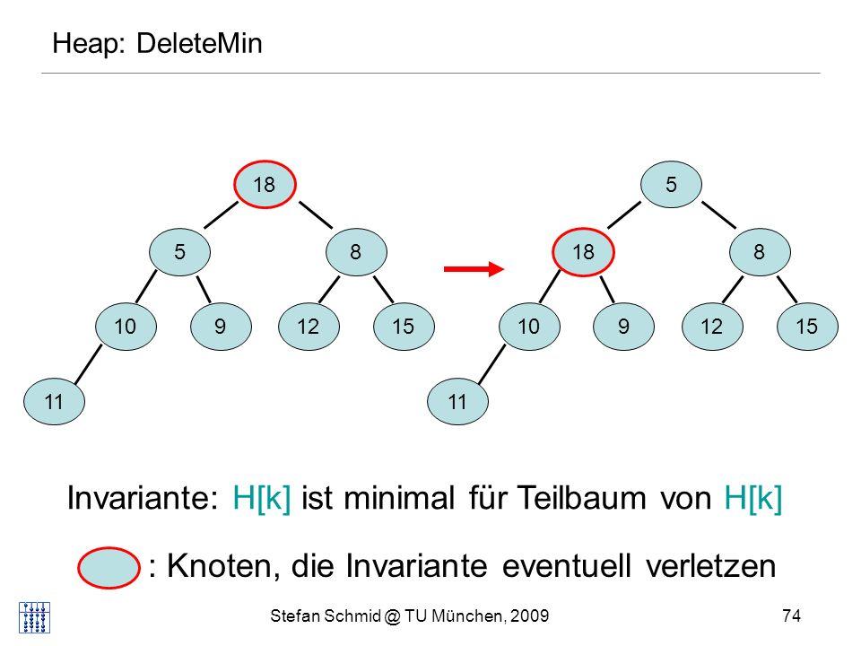 Stefan Schmid @ TU München, 200974 58 1091215 11 5 8 10 9 1215 11 18 Invariante: H[k] ist minimal für Teilbaum von H[k] : Knoten, die Invariante eventuell verletzen Heap: DeleteMin