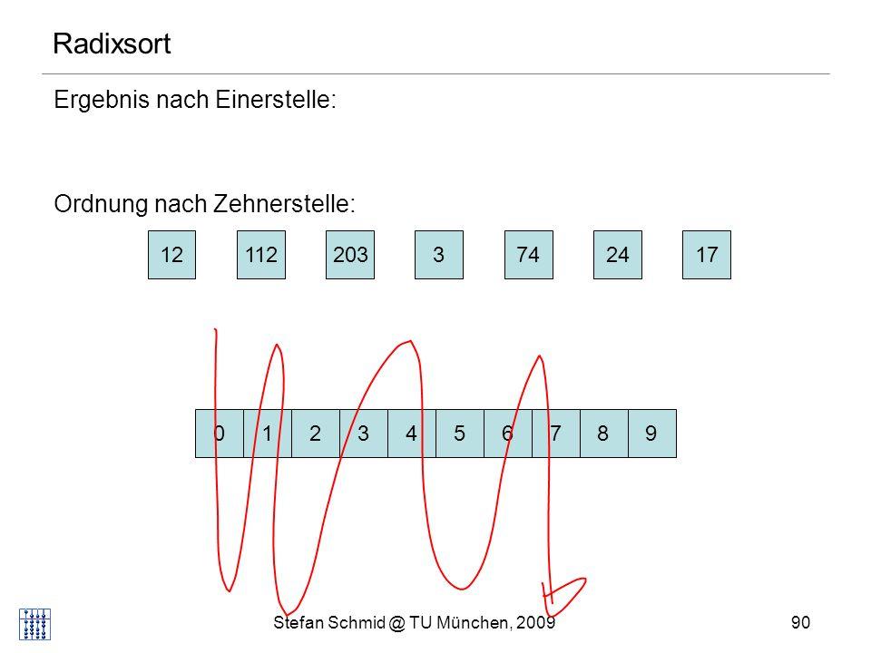 Stefan Schmid @ TU München, 200991 Radixsort Ergebnis nach Zehnerstelle: Ordnung nach Hunderterstelle: 203312112172474 0123456789 Reihenfolge von Zahlen mit gleicher Zehnerstelle behalten wir bei.