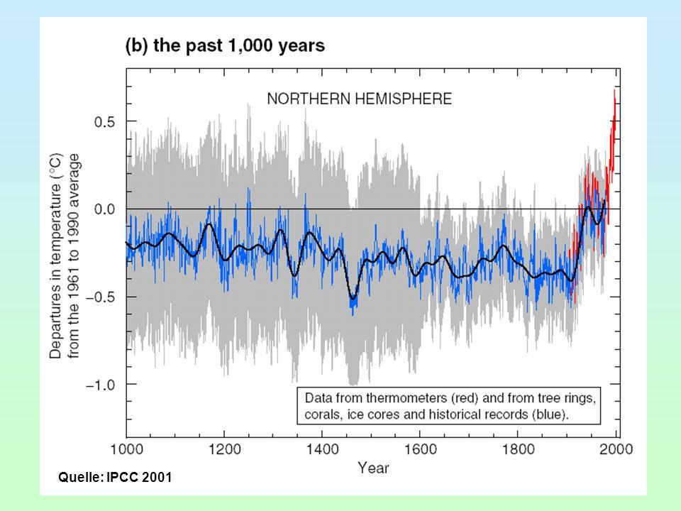 Quelle: IPCC 2001