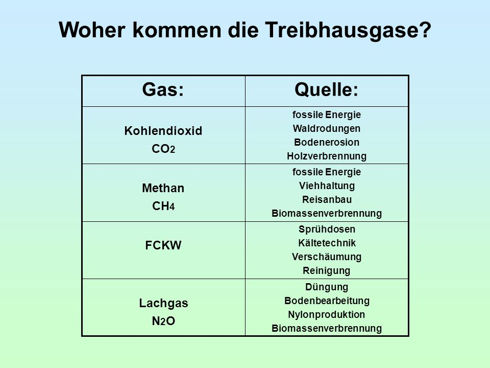 Woher kommen die Treibhausgase.