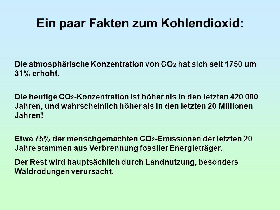 Ein paar Fakten zum Kohlendioxid: Die atmosphärische Konzentration von CO 2 hat sich seit 1750 um 31% erhöht.