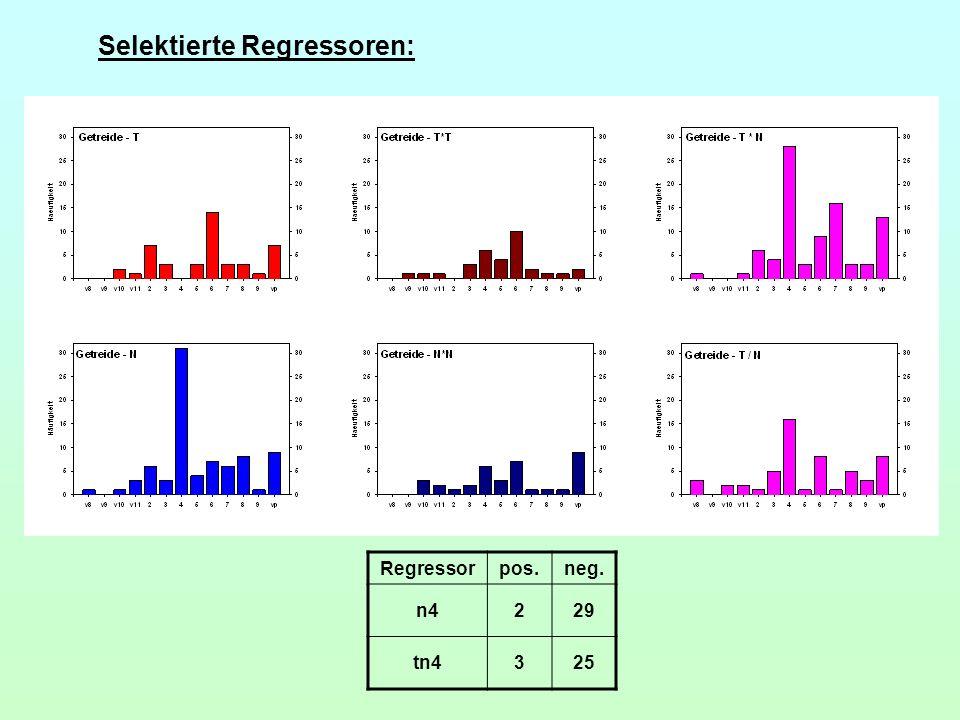 Selektierte Regressoren: Regressorpos.neg. n4229 tn4325