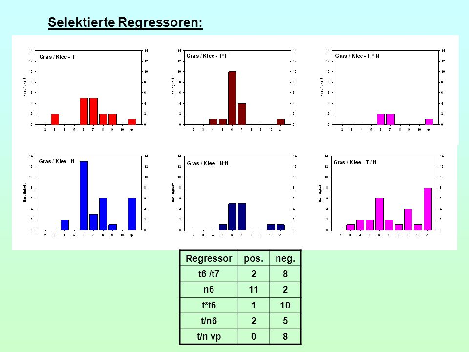 Selektierte Regressoren: Regressorpos.neg. t6 /t728 n6112 t*t6110 t/n625 t/n vp08