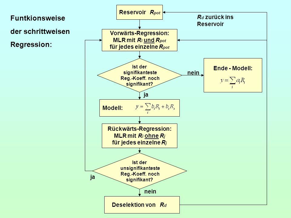 Reservoir R pot Vorwärts-Regression: MLR mit R i und R pot für jedes einzelne R pot Ist der signifikanteste Reg.-Koeff. noch signifikant? Rückwärts-Re