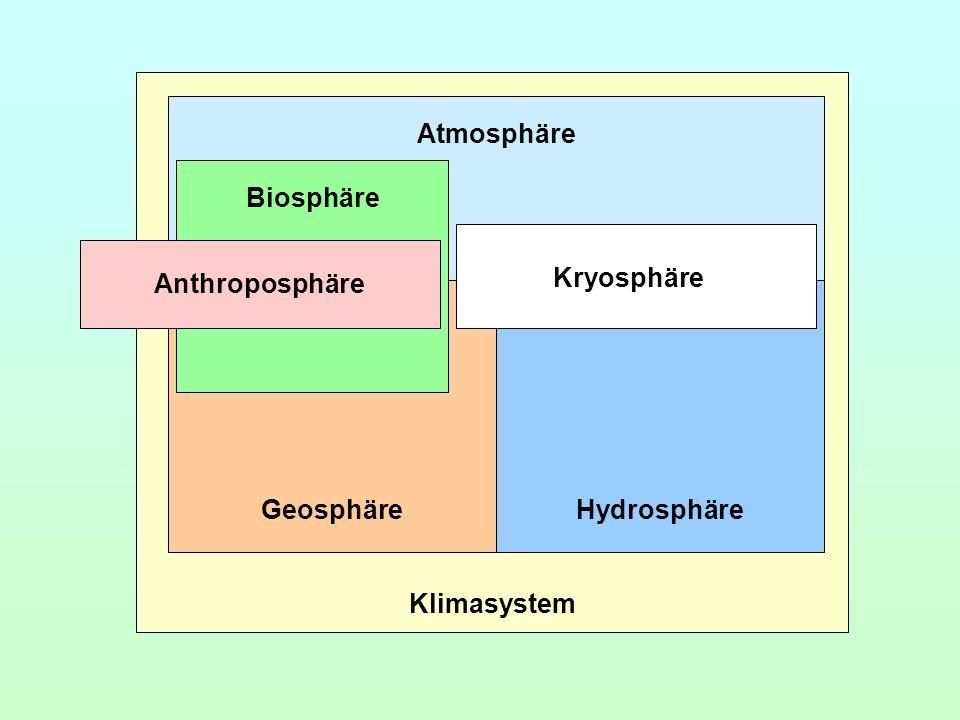 Klimasystem Atmosphäre GeosphäreHydrosphäre Kryosphäre Biosphäre Anthroposphäre