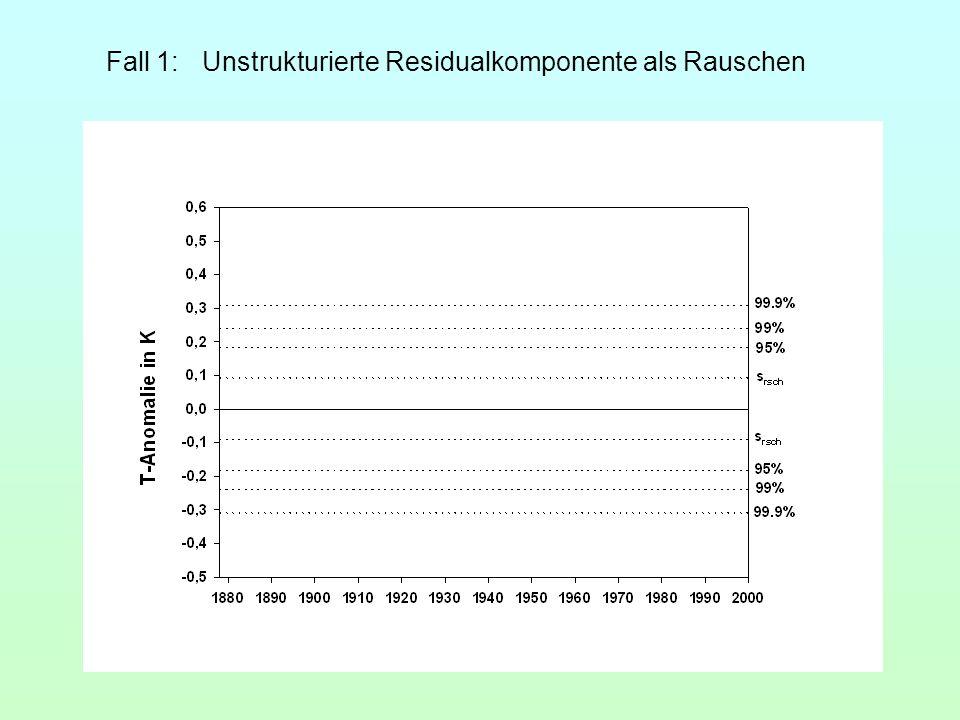 Fall 1:Unstrukturierte Residualkomponente als Rauschen