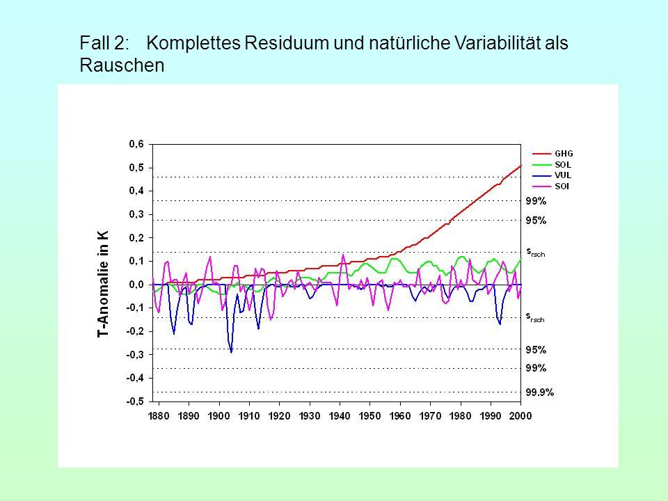 Fall 2:Komplettes Residuum und natürliche Variabilität als Rauschen