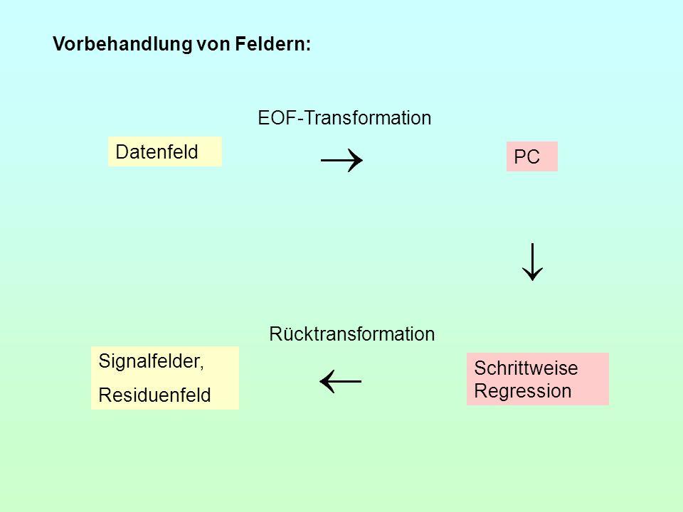 Datenfeld EOF-Transformation PC Schrittweise Regression Rücktransformation Signalfelder, Residuenfeld Vorbehandlung von Feldern: