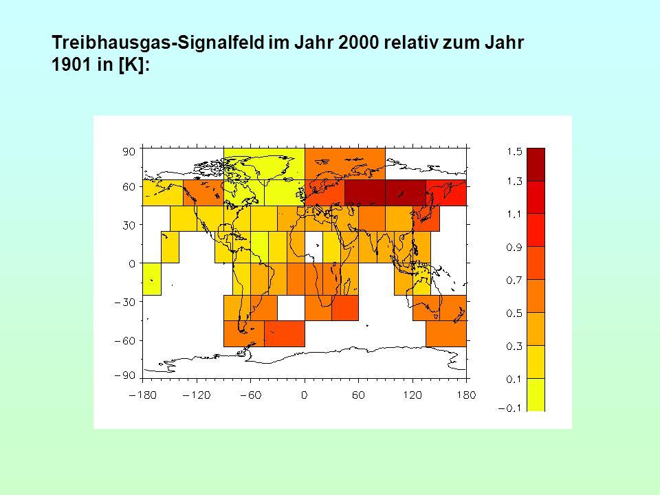 Treibhausgas-Signalfeld im Jahr 2000 relativ zum Jahr 1901 in [K]: