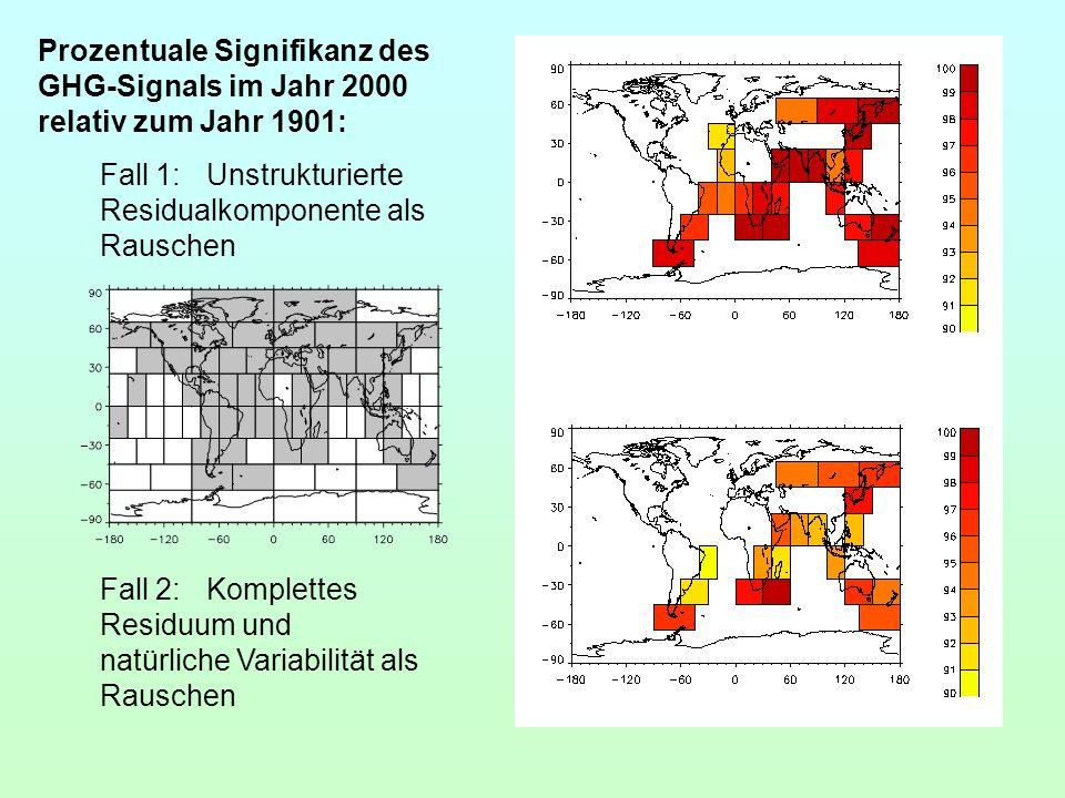 Prozentuale Signifikanz des GHG-Signals im Jahr 2000 relativ zum Jahr 1901: Fall 1:Unstrukturierte Residualkomponente als Rauschen Fall 2:Komplettes R