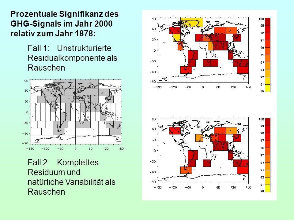 Prozentuale Signifikanz des GHG-Signals im Jahr 2000 relativ zum Jahr 1878: Fall 1:Unstrukturierte Residualkomponente als Rauschen Fall 2:Komplettes R