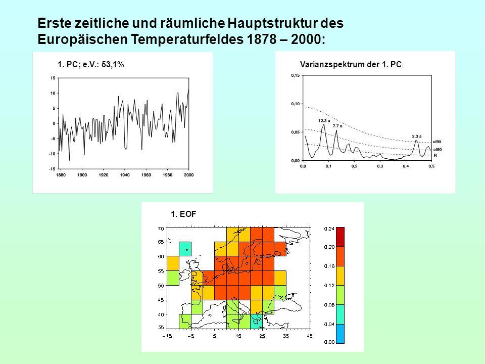 Erste zeitliche und räumliche Hauptstruktur des Europäischen Temperaturfeldes 1878 – 2000: 1. PC; e.V.: 53,1%Varianzspektrum der 1. PC 1. EOF