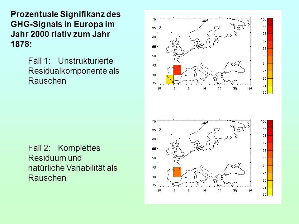 Prozentuale Signifikanz des GHG-Signals in Europa im Jahr 2000 rlativ zum Jahr 1878: Fall 1:Unstrukturierte Residualkomponente als Rauschen Fall 2:Kom