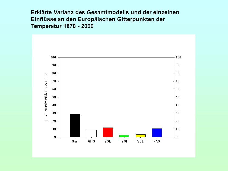 Erklärte Varianz des Gesamtmodells und der einzelnen Einflüsse an den Europäischen Gitterpunkten der Temperatur 1878 - 2000