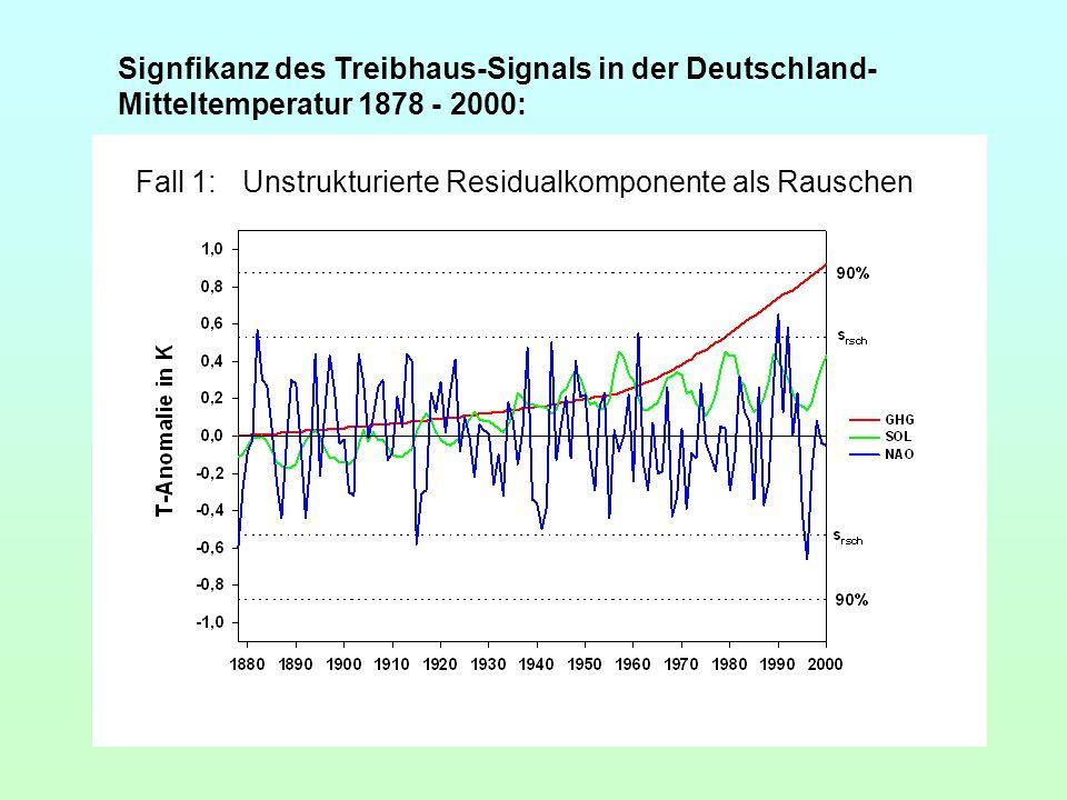 Signfikanz des Treibhaus-Signals in der Deutschland- Mitteltemperatur 1878 - 2000: Fall 1:Unstrukturierte Residualkomponente als Rauschen